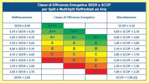 Classi di Efficienza Enargetica SEER-SCOP