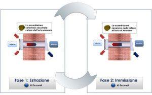 Ventilatore recuperatore di calore con scambiatore ceramico