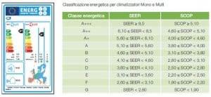 Offerta climatizzatore Brescia - classificazione_energetica_climatizzatori_monosplit e multisplit